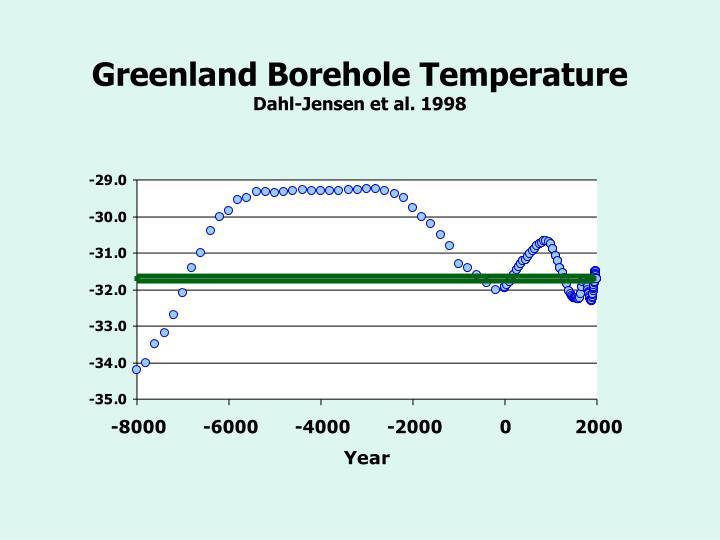 Greenland Borehole Temperature