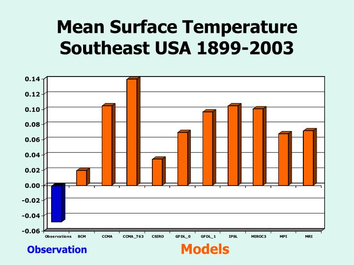 Mean Surface Temperature