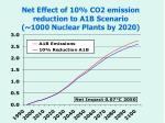net effect of 10 co2 emission reduction to a1b scenario 1000 nuclear plants by 2020