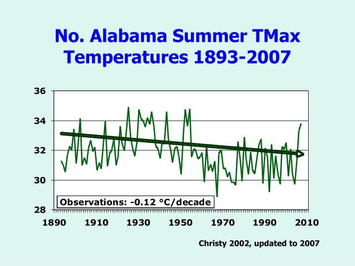 No. Alabama Summer TMax Temperatures 1893-2007