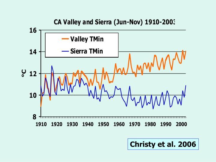 Christy et al. 2006