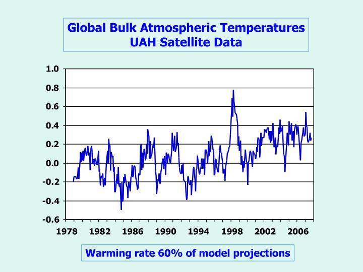 Global Bulk Atmospheric Temperatures