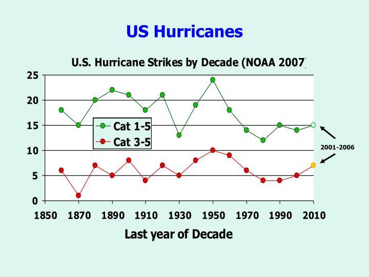 US Hurricanes