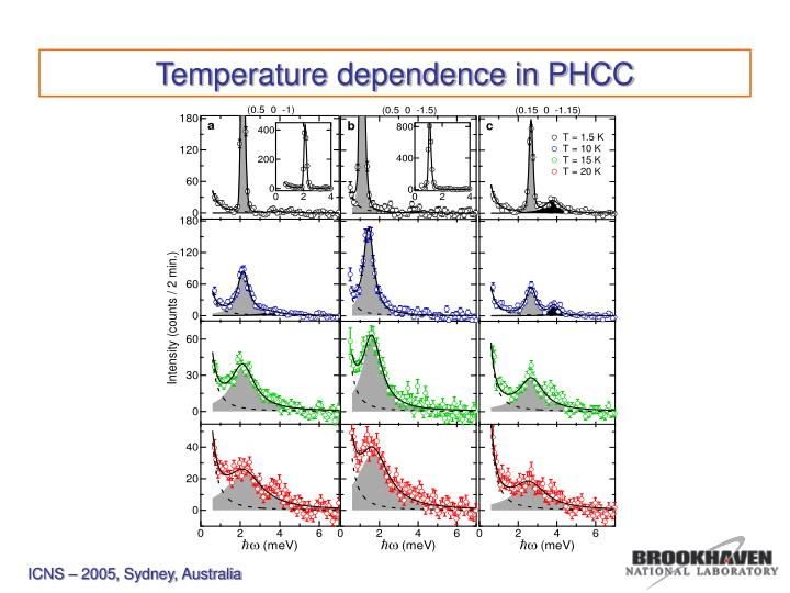 Temperature dependence in PHCC