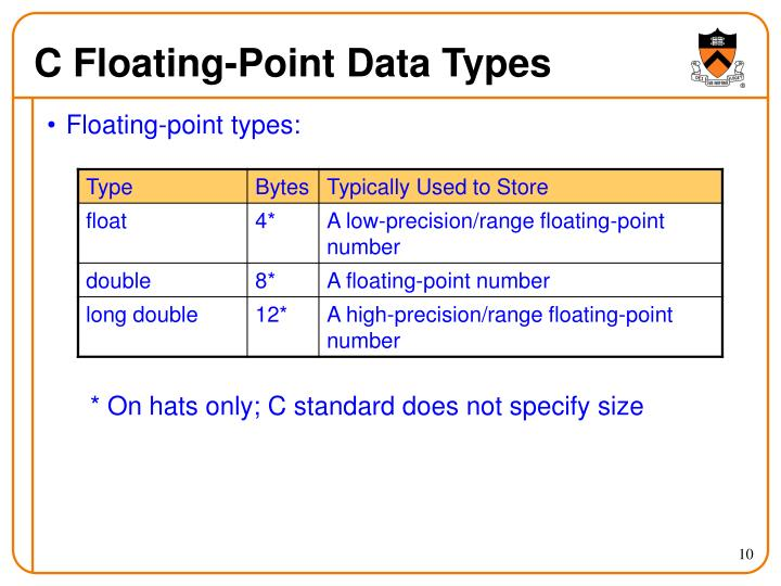 Floating-point types: