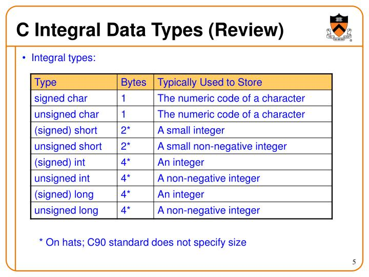 C Integral Data Types (Review)