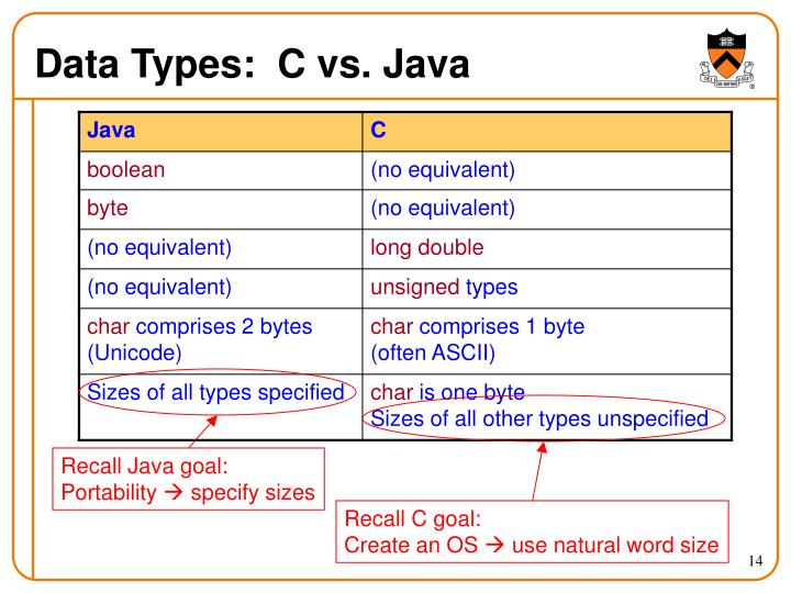 Data Types:  C vs. Java
