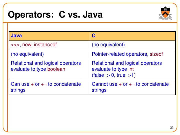 Operators:  C vs. Java