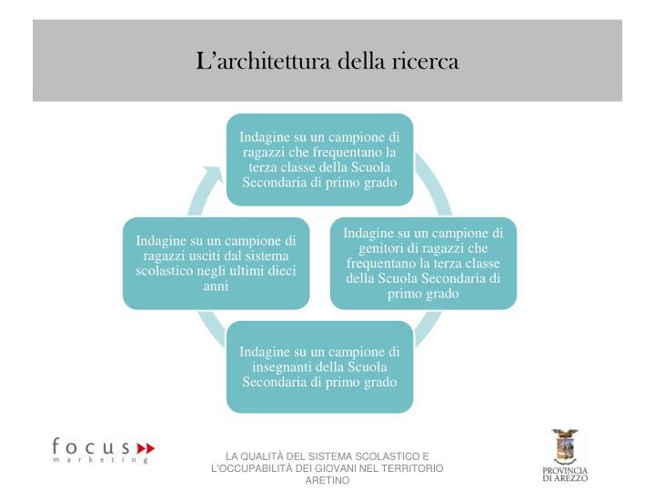 L'architettura della ricerca