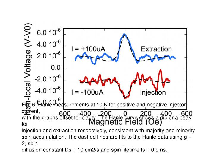 Fig. 6. Hanle measurements at 10 K for positive and negative injector current,