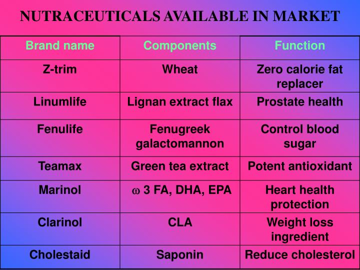 NUTRACEUTICALS AVAILABLE IN MARKET