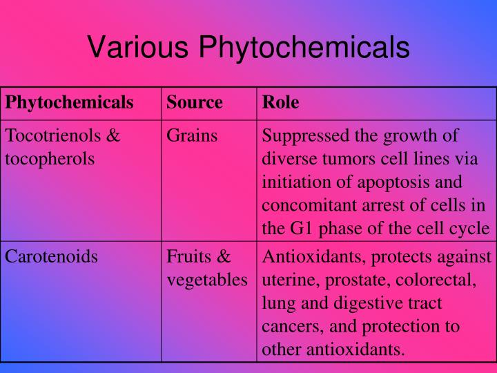 Various Phytochemicals