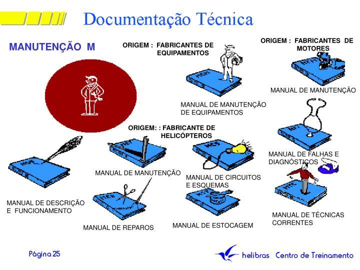 ORIGEM :  FABRICANTES  DE