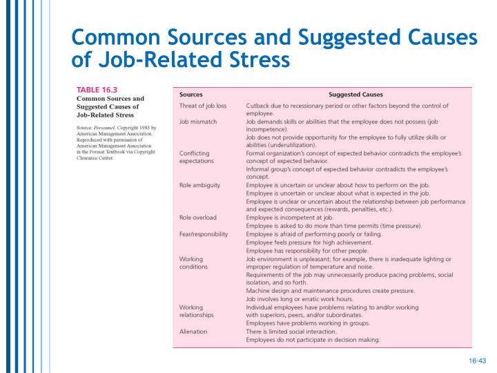 Common Sources and Suggested Causes of Job-Related Stress