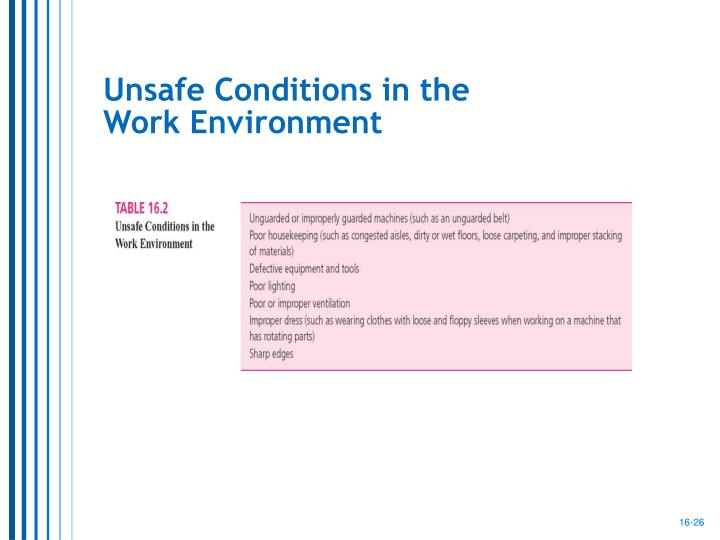 Unsafe Conditions in the