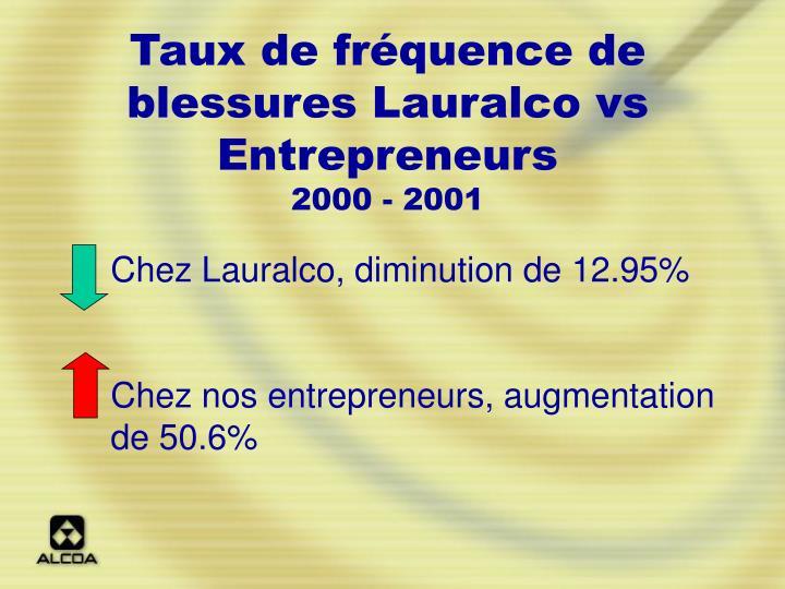 Taux de fréquence de blessures Lauralco vs Entrepreneurs