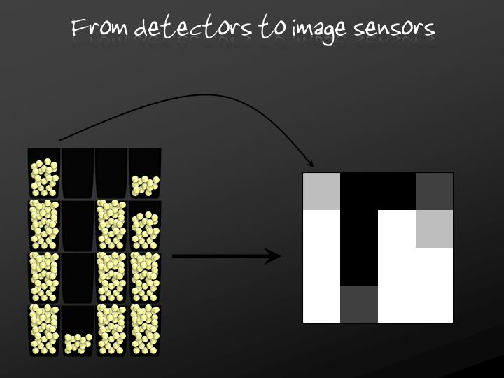 From detectors to image sensors
