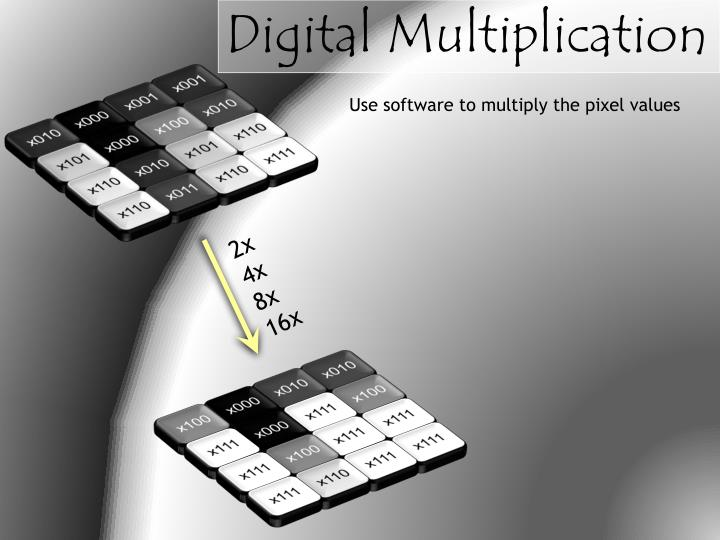 Digital Multiplication