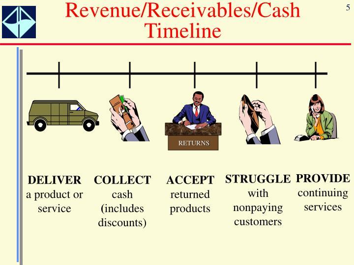 Revenue/Receivables/Cash Timeline