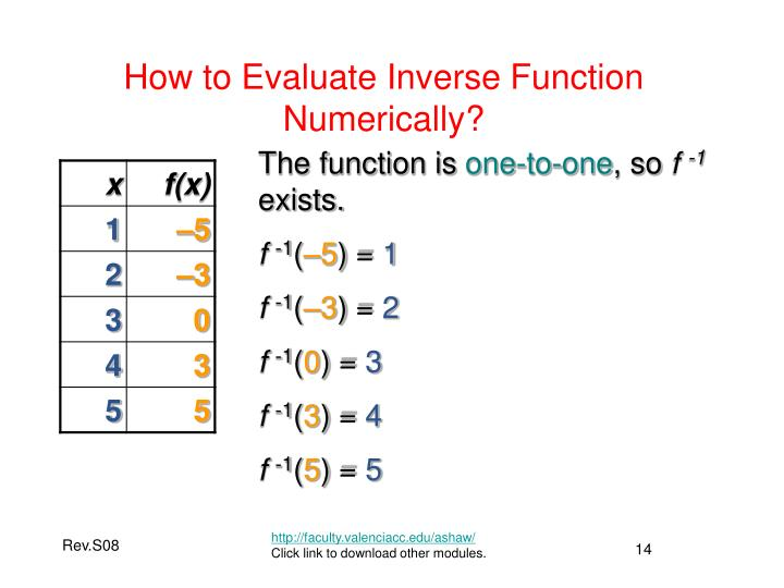 How to Evaluate Inverse Function Numerically?
