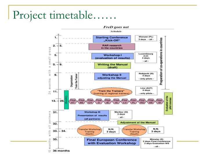 Project timetable……