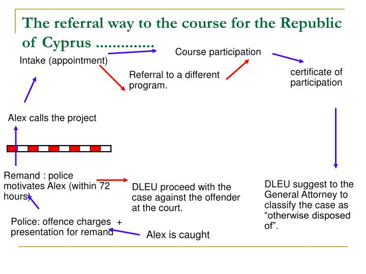 The referral way to the course for the Republic of Cyprus ..............
