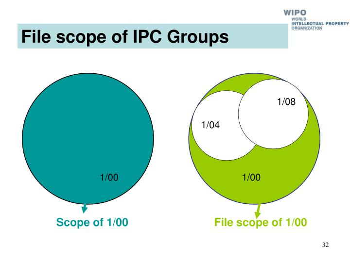 File scope of IPC Groups