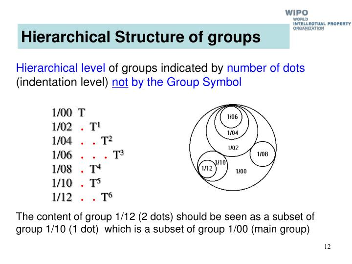 Hierarchical Structure of groups