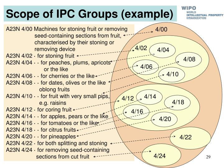 Scope of IPC Groups (example)