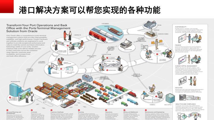 港口解决方案可以帮您实现的各种功能