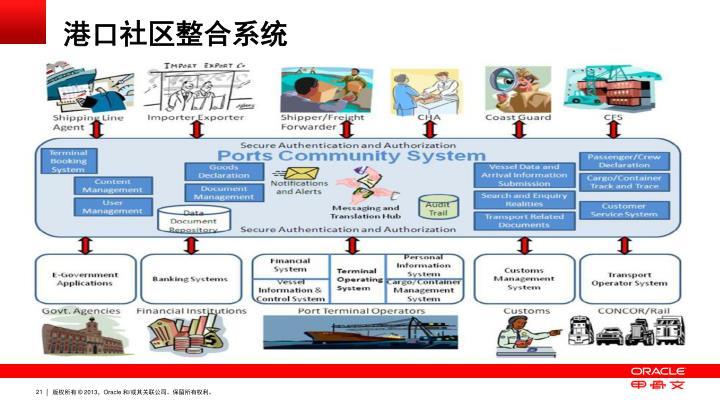 港口社区整合系统