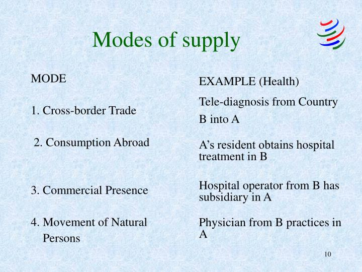 Modes of supply