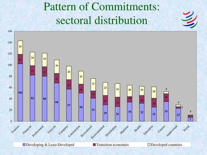 Pattern of Commitments: