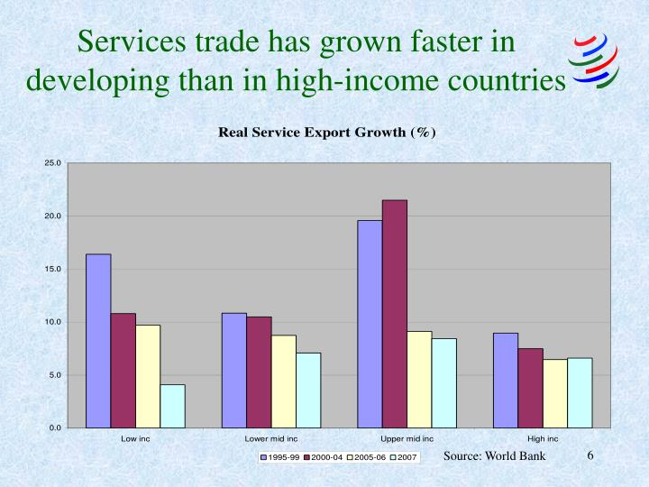 Services trade has grown faster in developing than in high-income countries