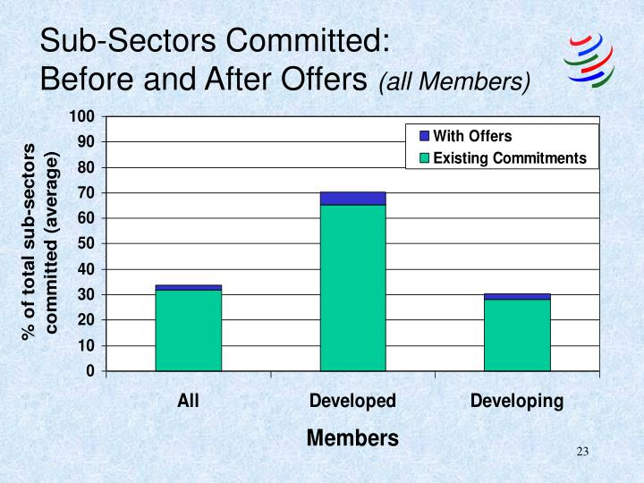 Sub-Sectors Committed:
