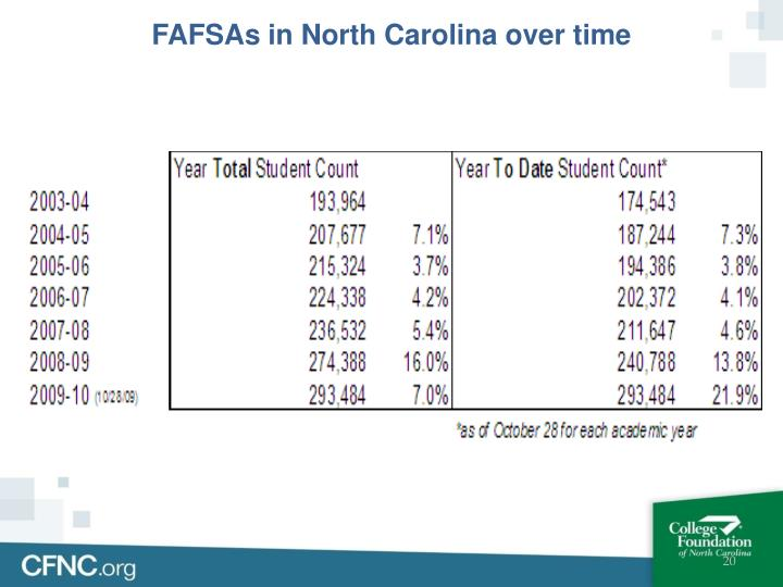 FAFSAs in North Carolina over time