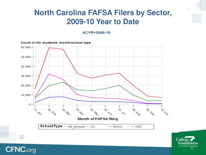 North Carolina FAFSA Filers by Sector,