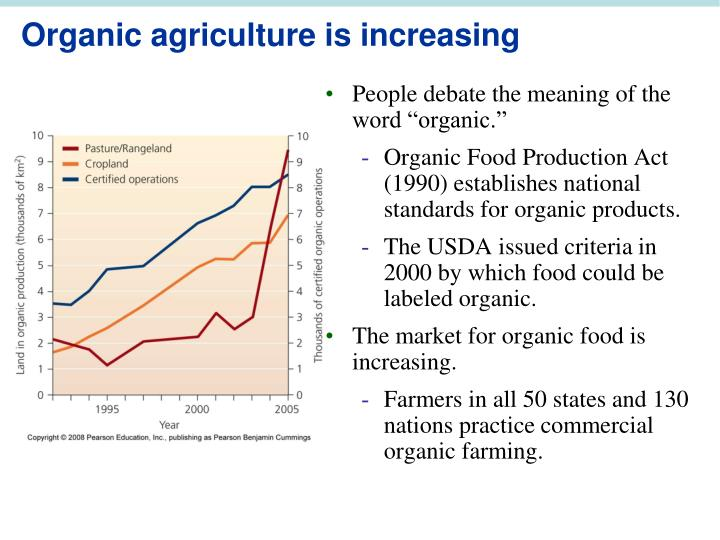 Organic agriculture is increasing