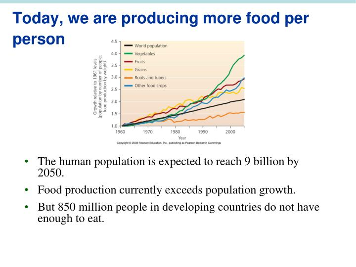The human population is expected to reach 9 billion by 2050.