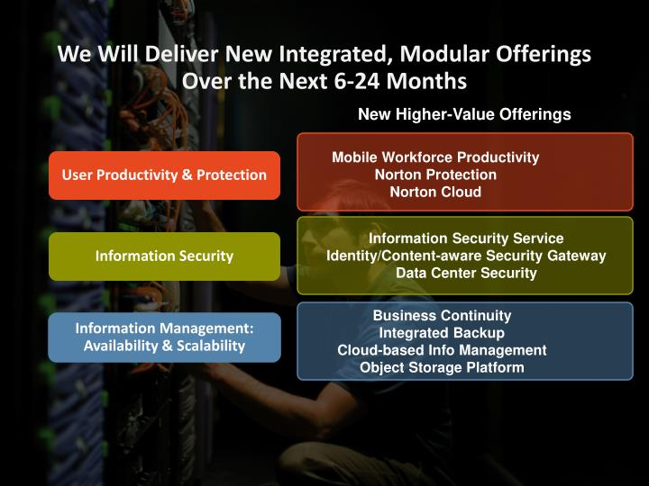We Will Deliver New Integrated, Modular Offerings Over the Next 6-24 Months