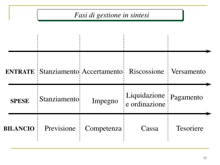 Fasi di gestione in sintesi