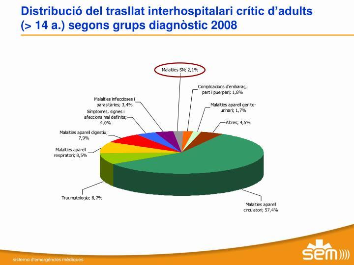 Distribució del trasllat interhospitalari crític d'adults