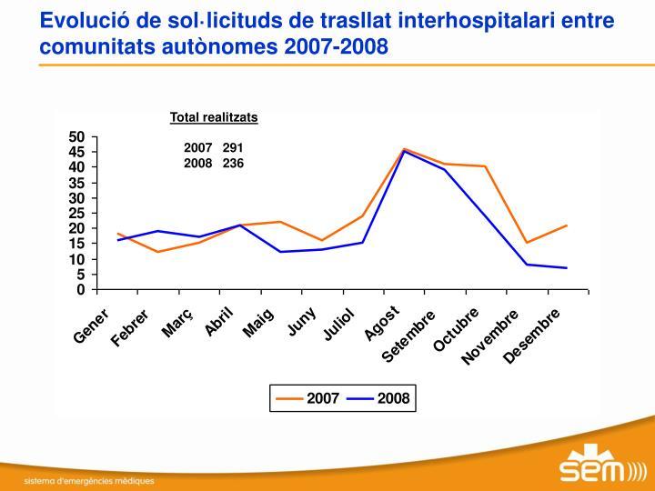 Evolució de sol·licituds de trasllat interhospitalari entre comunitats autònomes 2007-2008