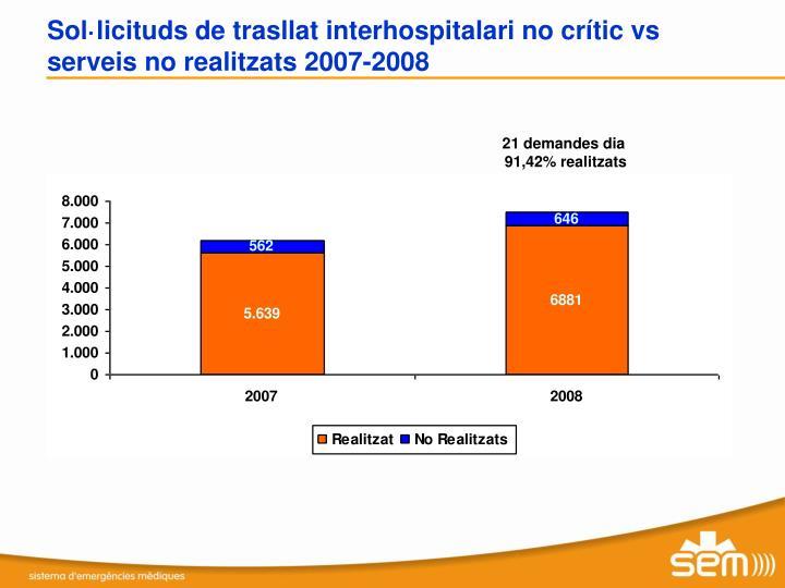 Sol·licituds de trasllat interhospitalari no crític vs serveis no realitzats 2007-2008