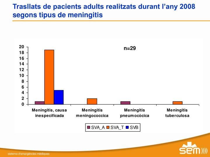 Trasllats de pacients adults realitzats durant l'any 2008 segons tipus de meningitis