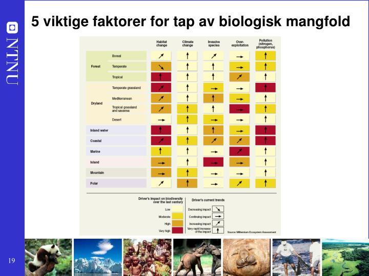 5 viktige faktorer for tap av biologisk mangfold