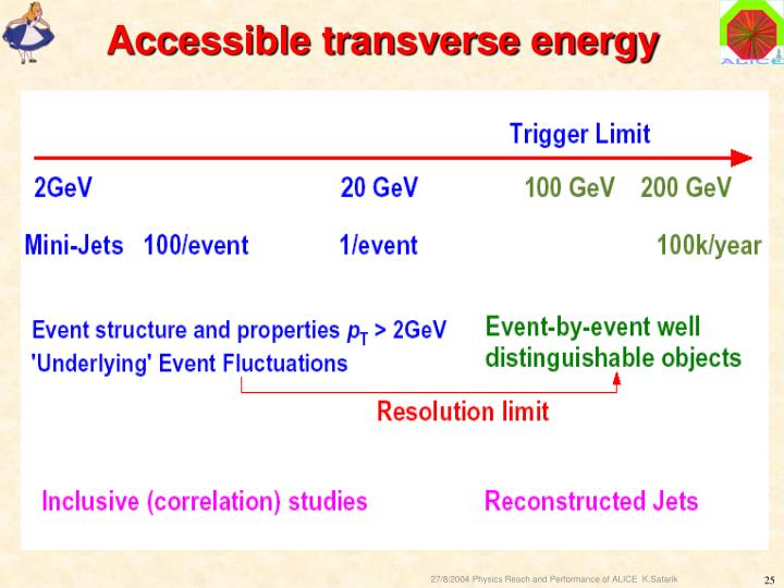 Accessible transverse energy