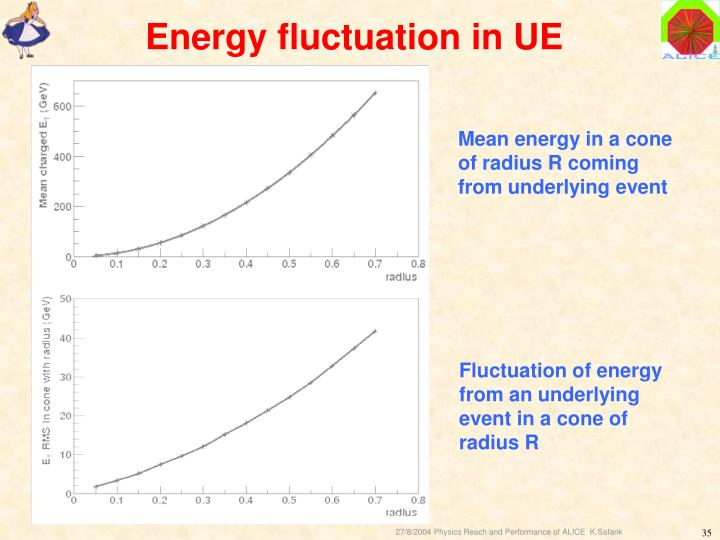 Energy fluctuation in UE
