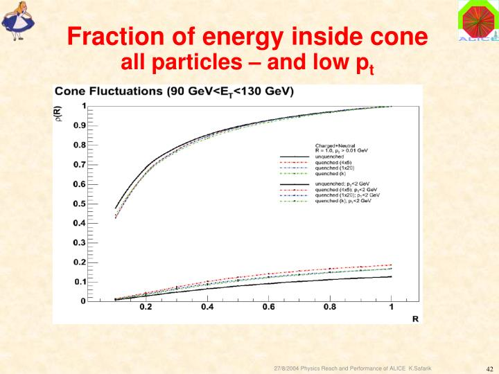 Fraction of energy inside cone