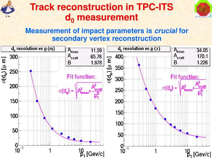 Track reconstruction in TPC-ITS